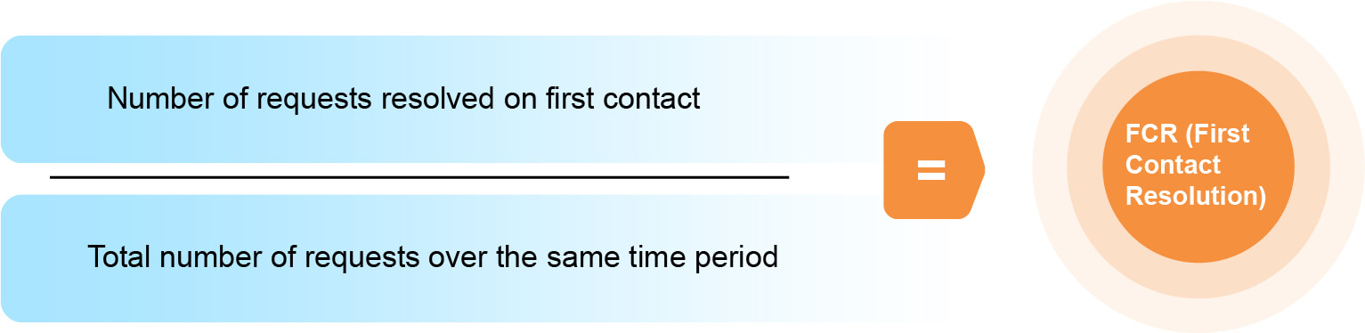 7. FCR First Contact Resolution-100