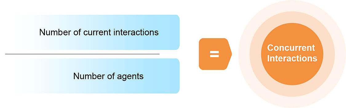 Concurrent Interactions-100