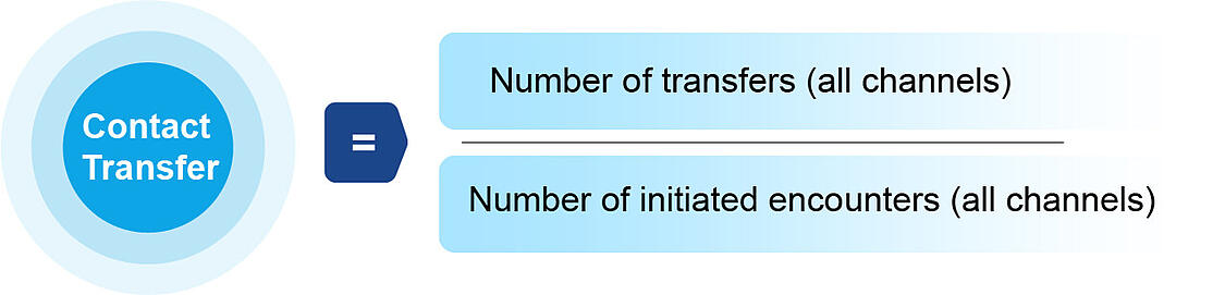 Contact Transfer-100