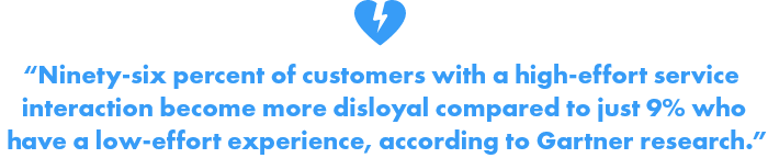96% of customers with high effort service interaction become disloyal compared to 9% who have low effort experience