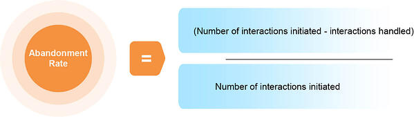 Abandonment rate = (number of interactions initiated – interactions handled)/ number of interactions initiated