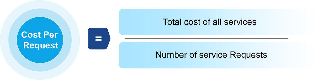 Cost per request = total cost of all services / number of service requests Cost Per Request