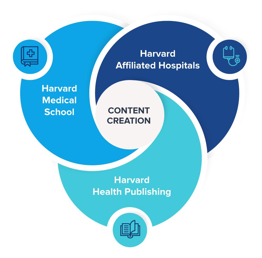 Keona-Harvard-Page-Infographic