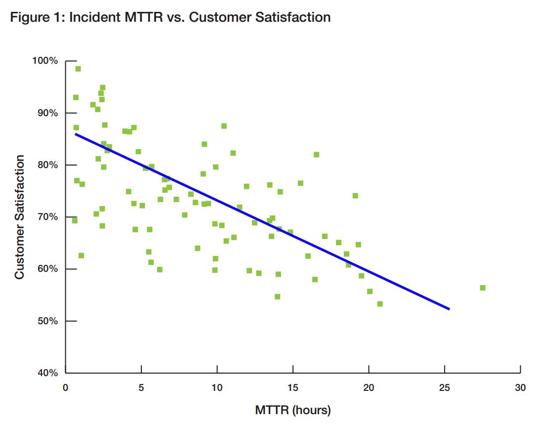 MTTR-Graph