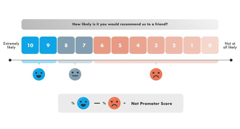 infographics Net Promoter Score