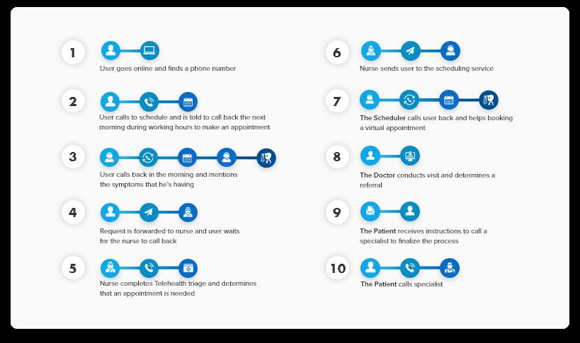 infographics_top_13_patient 10 Interactions
