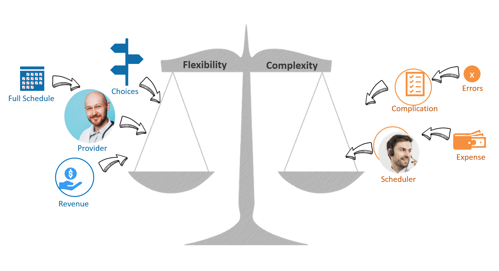 Provider flexibility has trade-offs with scheduling costs and complexity
