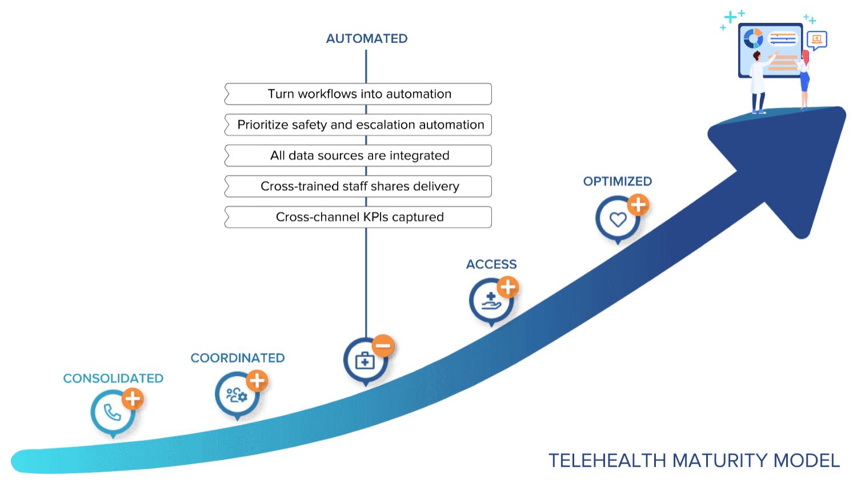 telehealth trendline