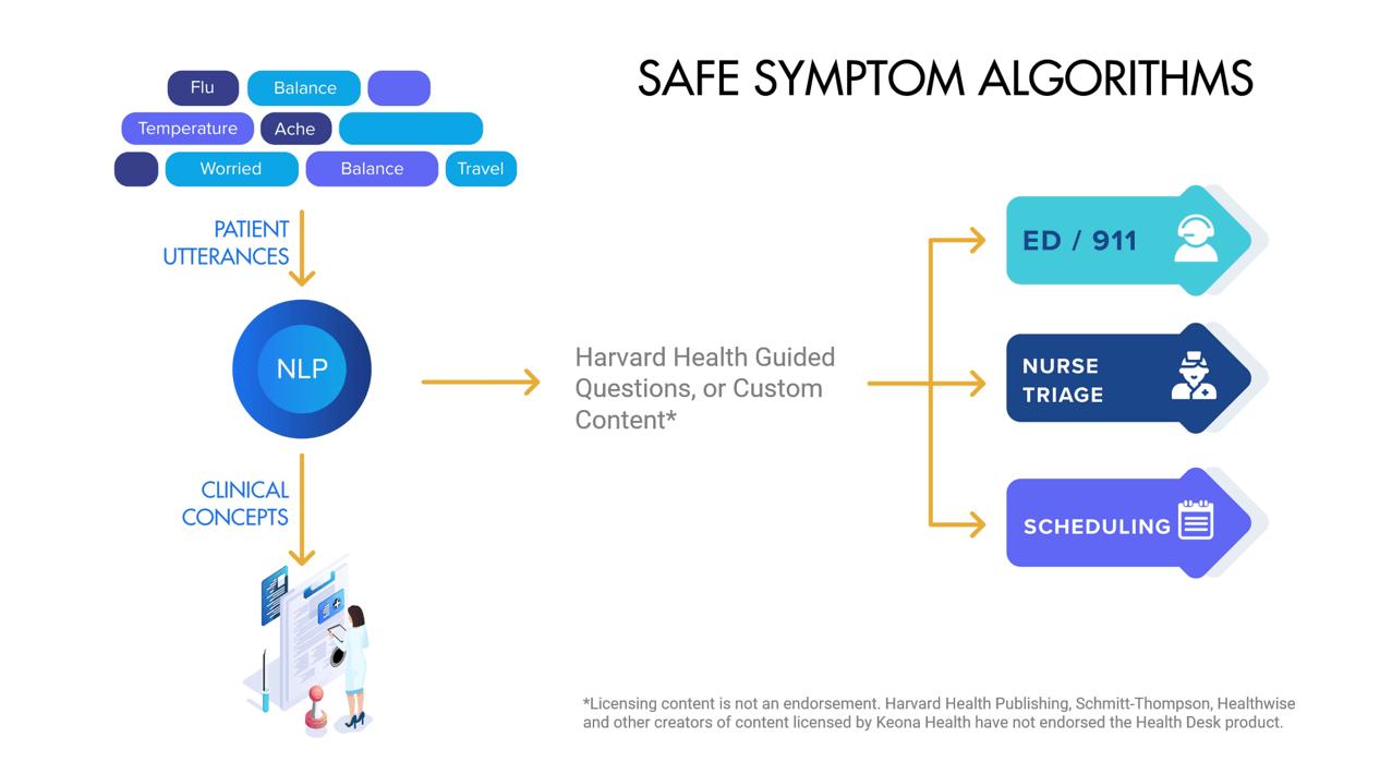 Safe Symptom Algorithms
